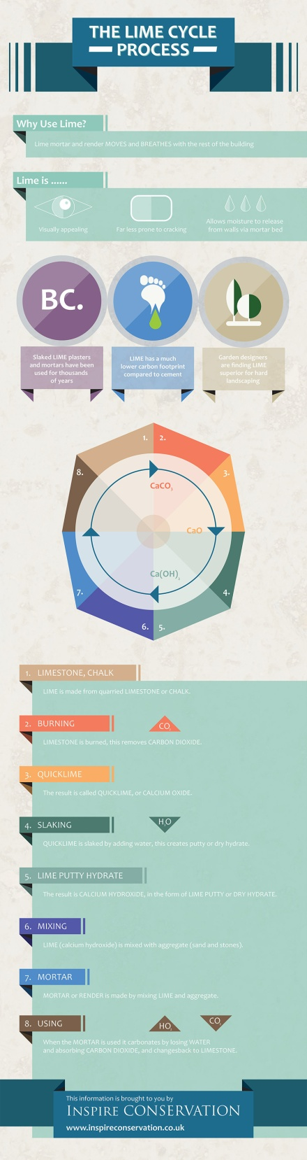 Inspire-Conservation-Limecycle-infographic-by Marcus Marritt